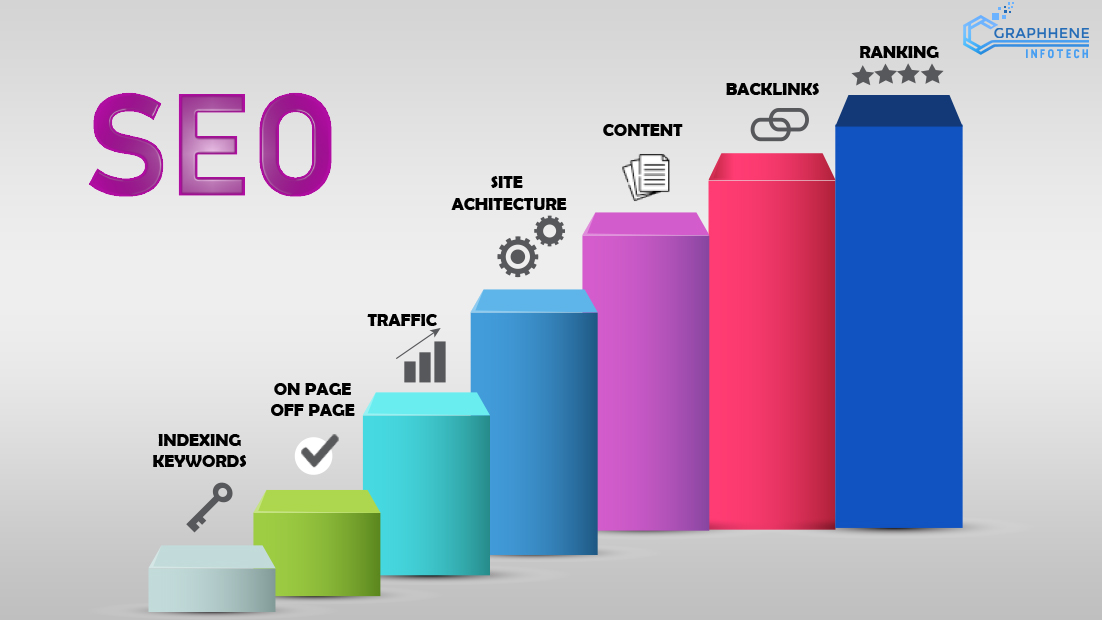 How to do Perfect SEO for getting High Traffic?